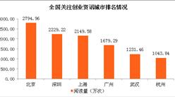 大数据解读深圳年轻人的生活 共享单车创业受追棒