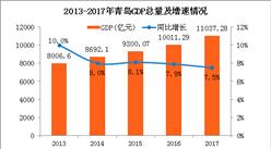 2017年青岛经济运行情况分析:GDP同比增长7.5%(附图表)
