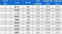 2017年P2P平台百强榜名单出炉:宜人贷位居榜首(附榜单)
