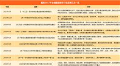 2018年中国智慧停车行业政策汇总一览(附政策一览表)