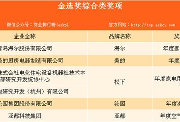 """2017家电""""金选奖""""名单揭晓:海尔/美的等品牌上榜(附榜单)"""
