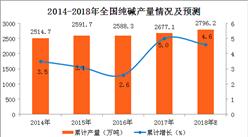 2017年纯碱产量分析及2018年预测:纯碱产量同比增5%(附图表)