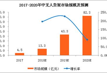 2018年无人货架市场分析及发展趋势:市场规模将到13.3亿元(附图表)