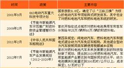 2018年中国各地氢能源行业政策汇总及解读(附图表)