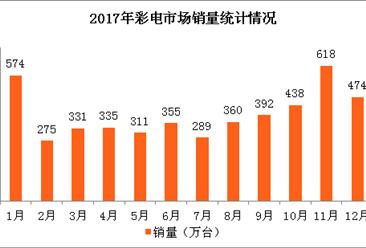 2018年春节彩电市场预测(图)