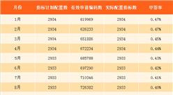 2018年1月深圳小汽车车牌摇号预测:个人中签率会更高吗?(图)