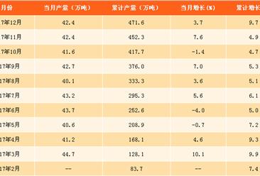 2017年铅产量分析及2018年预测:铅产量累计增9.7%(附图表)