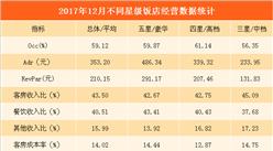 2017年12月全國星級酒店經營數據分析:平均房價為353.2元(附圖表)