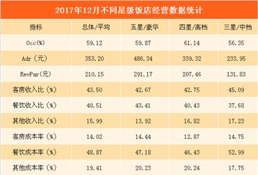 2017年12月全国星级酒店经营数据分析:平均房价为353.2元(附图表)