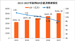 2017年揚州GDP突破5000億 第三產業占比高達45%(附圖表)