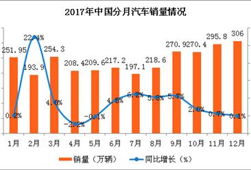 2020年后电动汽车财政补贴将退出 未来中国汽车市场走势分析(图)