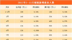 2017年全国城镇新增就业1351万人  创历史新高值(附图表)
