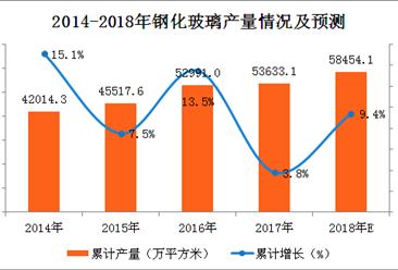 2017年钢化玻璃产量分析及2018年预测:钢化玻璃产量或将实现5连增(图表)