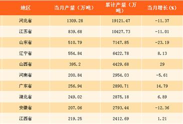 2017年全国各省市粗钢产量分析:仅河北/江苏两省产量破亿(附榜单)