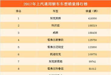 2017年上汽通用轿车销量突破140万辆  别克英朗销量遥遥领先(附图表)