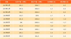 2017年铁合金产量分析及2018年预测:铁合金产量或将5连跌(附图表)