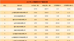 2017年12月中国微型货车企业产销量排行榜(附图表)