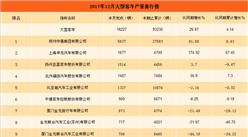 2017年12月中国大型客车企业产销量排行榜(附图表)