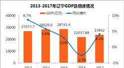 2017年遼寧GDP總量23942億 增速由負轉正(附圖表)