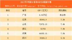 2017年中國31省市GDP排行榜(完整版):重慶趕超天津 遼寧增速由負轉正(附榜單)