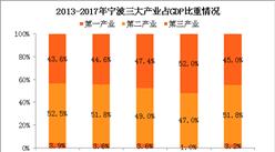 2017年寧波經濟運行情況分析:GDP總量逼近萬億(附圖表)