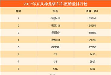 2017年东风神龙轿车销量分析: 全年轿车销量下降48.15% (附畅销车型一览)