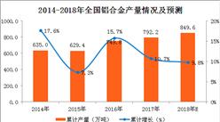 2017年铝合金产量分析及2018年预测:铝合金产量近800万吨 (附图表)