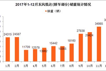 2017年东风悦达轿车销量分析: 全年销量24.73万辆  K3车型最畅销(图表)