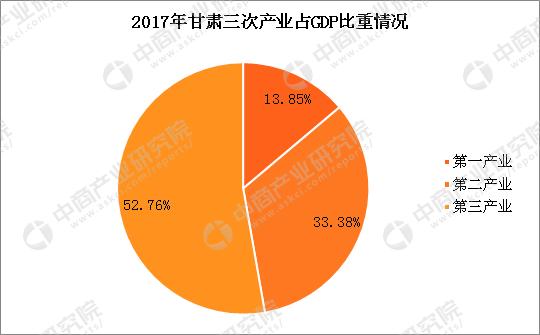 2017年甘肃经济运行情况分析:gdp同比增长3.6%(附图表