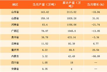 2017年全国各省市氧化铝产量排行榜:山东省产量第一?。ǜ桨竦ィ? />                         </a>                      <div class=