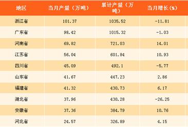 2017年全国各省市塑料制品产量排行榜:浙江塑料制品产量第一(附榜单)