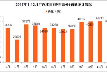 2017年广汽本田轿车销量分析: 全年销量42.39万辆  雅阁车型销量第一(图表)