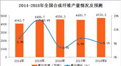 2017年全国合成纤维产量分析及2018年预测(附图表)