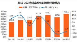 2017年1-12月北京发电量387.8亿千瓦小时:同比下滑11%(图表)