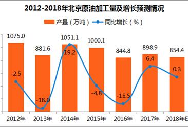 2017年北京原油加工量分析:12月原油加工量76.1万吨(附图表)