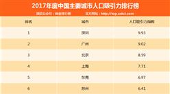 2017年中國主要城市人口吸引力排行榜:深圳/廣州/北京前三(附排名)