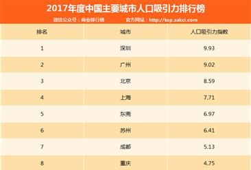 2017年中国主要城市人口吸引力排行榜:深圳/广州/北京前三(附排名)