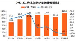 2017年北京轿车产量分析:12月轿车产量11.4万辆(附图表)
