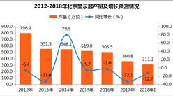 2017年北京显示器产量360.8万台:12月显示器产量44万台(附图表)