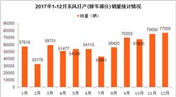 2017年东风日产轿车销量分析: 全年销量近70万辆  轩逸销量第一(图表)