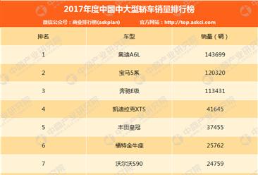 2017年中国中大型轿车销量排行榜(TOP10)