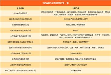 汽车产业链企业名录汇总:山西省主机厂产能/零部件企业一览(附表)