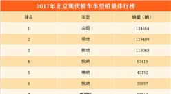 2017年北京现代轿车销量分析:全年轿车销量下降27%(附各车型销量一览)