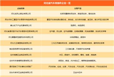 河北省汽车产业链企业名录:主机厂产能/零部件企业汇总(附一览表)
