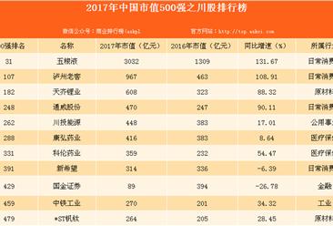 2017五粮液总市值达3032.22亿 增速居前四大白酒上市公司首位