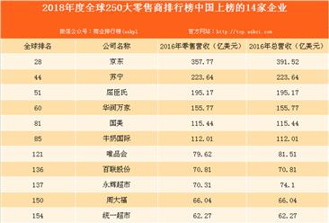 2018年全球250大零售商排行榜出炉:中国14家零售商上榜