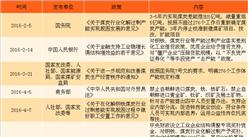 2018年中国各地煤炭行业政策汇总及解读(附图表)