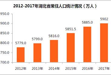 2017年湖北省人口數據統計:二孩政策初顯成效  出生率高達12.6‰(圖表)
