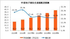 2018年中國電子商務市場交易規模預測:將達28.4萬億元,增長17.8%(附圖表)
