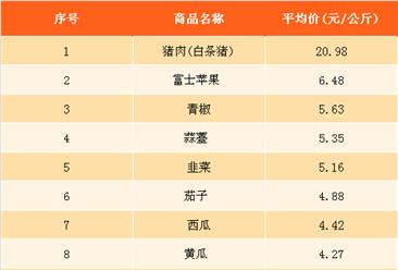 2018年1月最新農產品價格及周成交量排名分析(1月22日-1月28日)